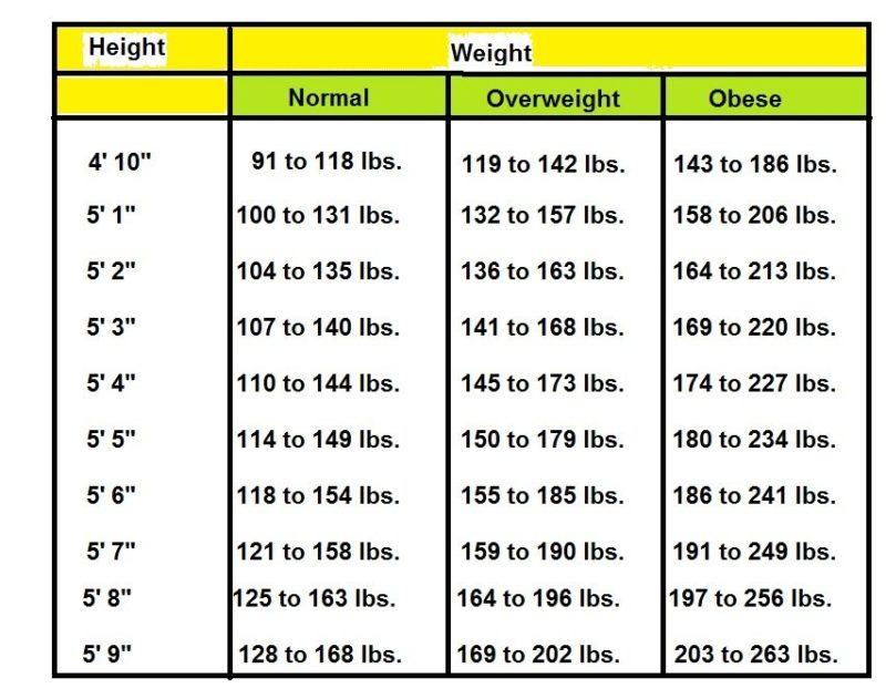 Height Weight Chart Ideal Weight  Beauty And Fitness For Women