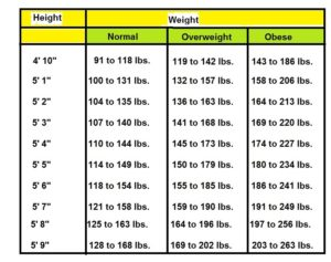 ideal+weight+and+height+chart+for+female